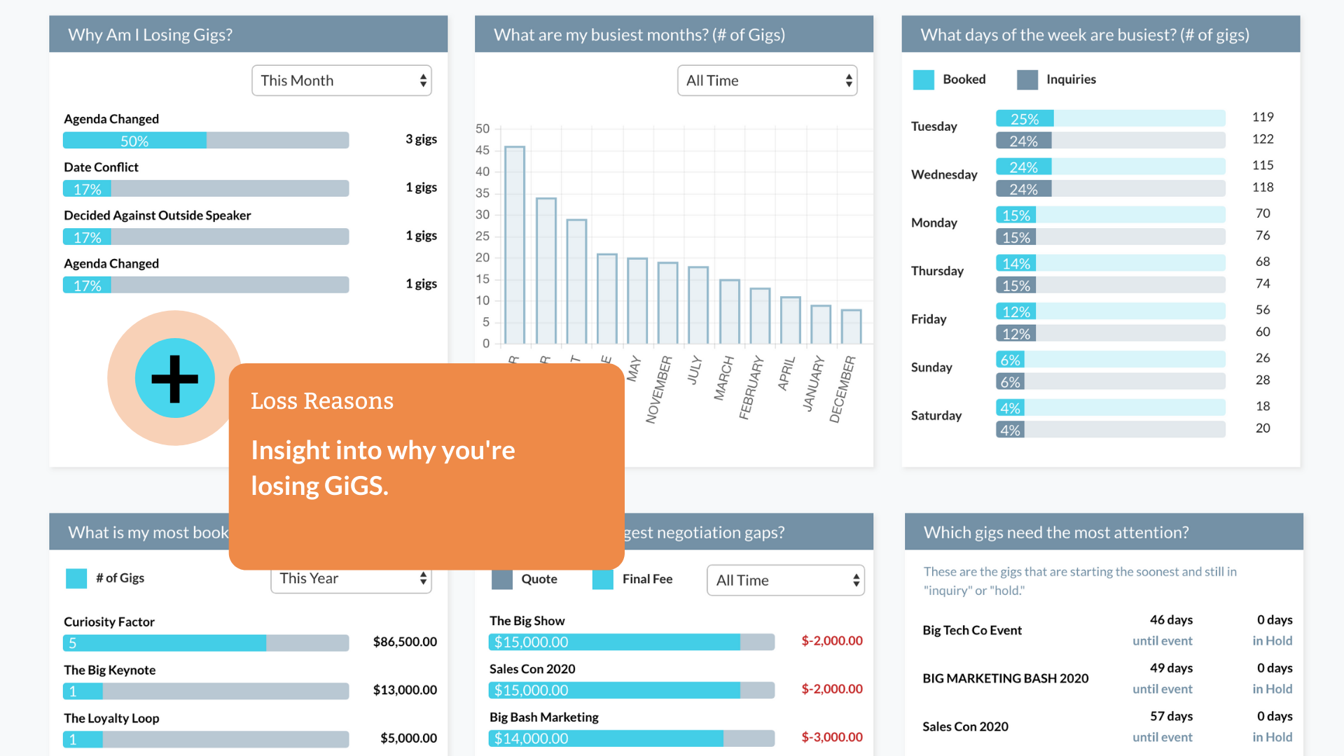 Gigalytics - a dashboard to analyze all your GiGS data.