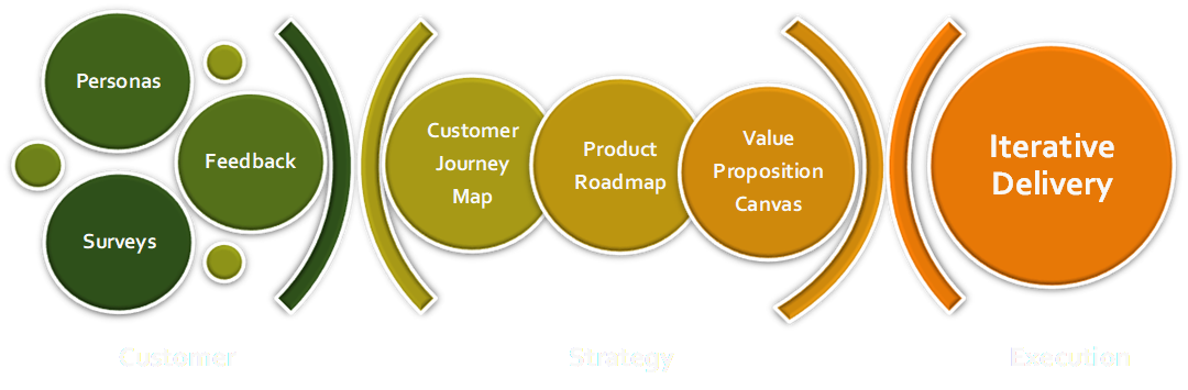 Image showing relationship between customer, strategy, and execution