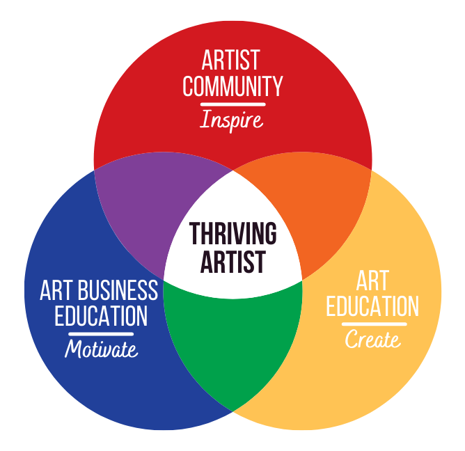 3 Pillars to Thrive as an Artist