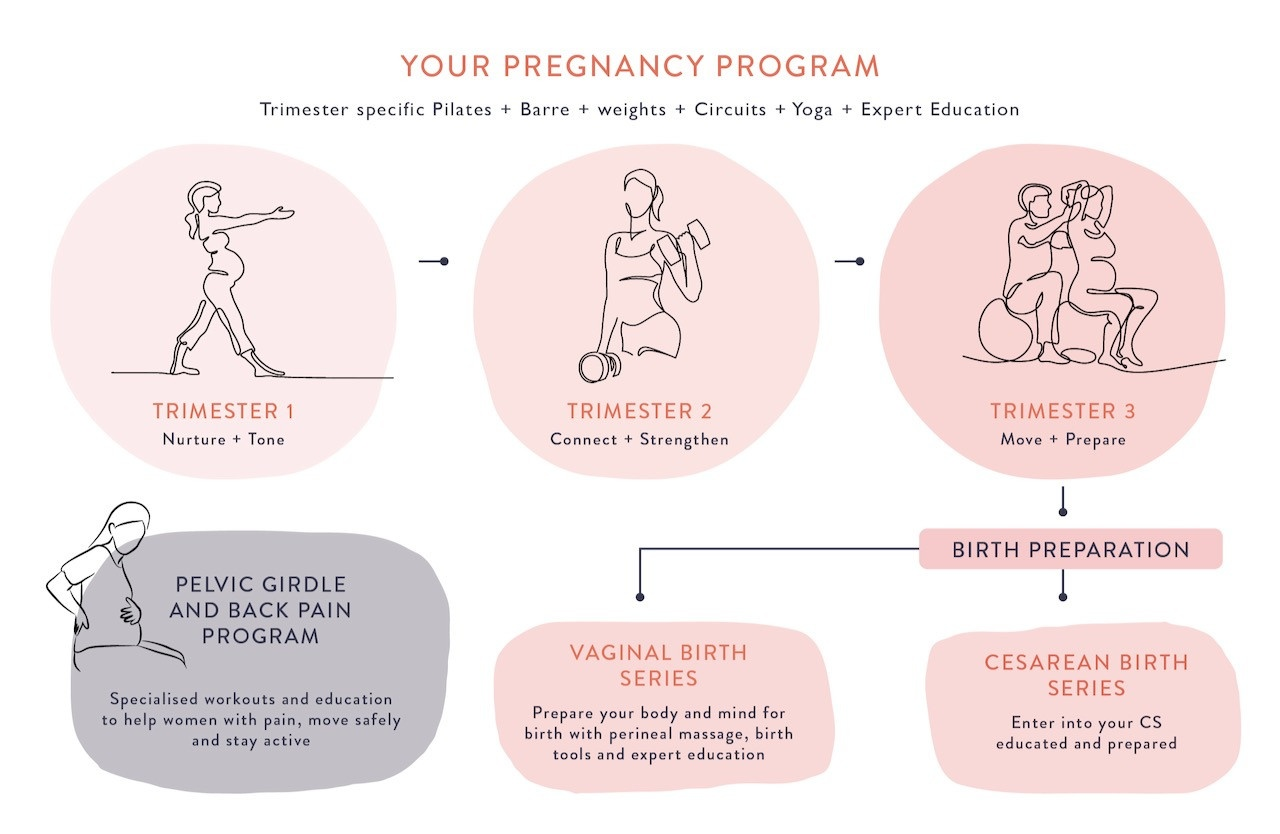 pregnancy exercise, prenatal exercise, safe exercise in pregnancy, safe exercise after birth, pregnancy pilates, prenatal yoga, pelvic girdle pain, exercise after c-section, at home postnatal workouts, at home pregnancy workouts