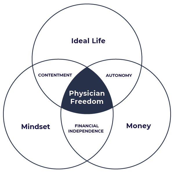 The 3 Pillars to Physician Freedom