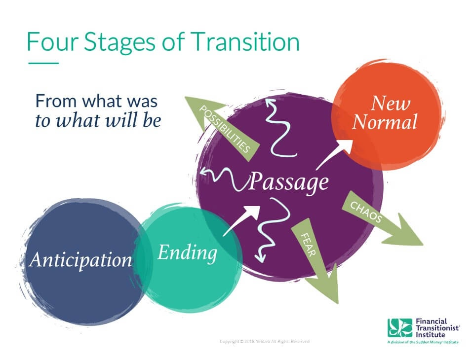 Four Stages of Transition