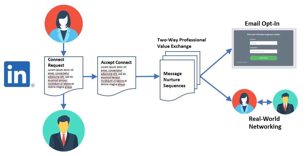 LinkedIn Outreach Sequence
