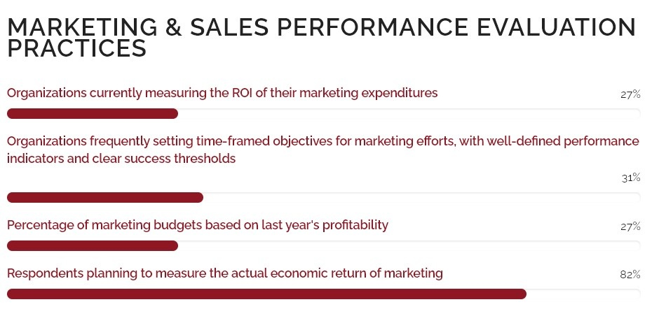 Measuring Accountability in the Marketing Industry