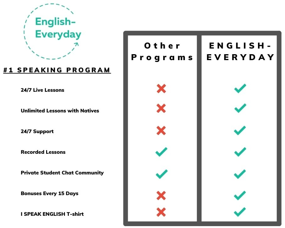 This table compares English-Everyday to other speaking programs