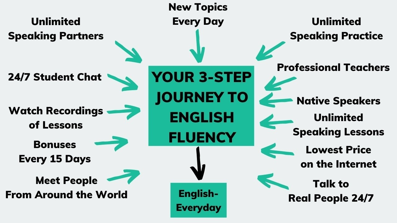 What students get in the English-Everyday speaking course