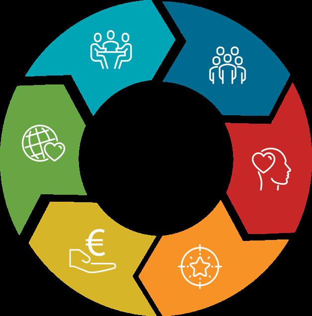 Sustainability   Regenerative   Online Tourism Training & Networking   Coaching & Mentoring
