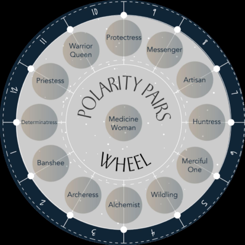 Warrioress Polarity Wheel