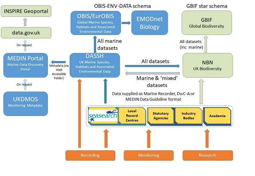 Diagram of how our data is shared