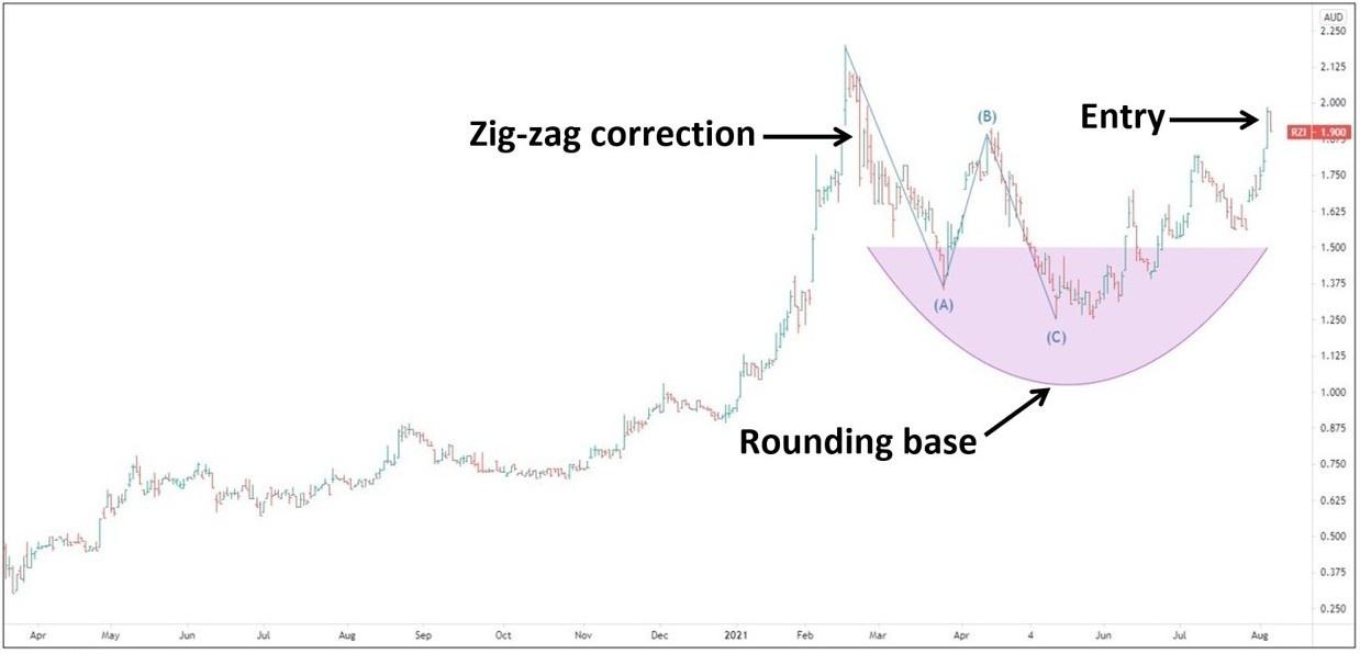 Raiz Invest [ASX:RZI]