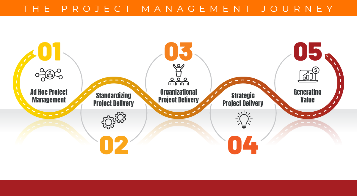 Where are you on your Project Management Journey?