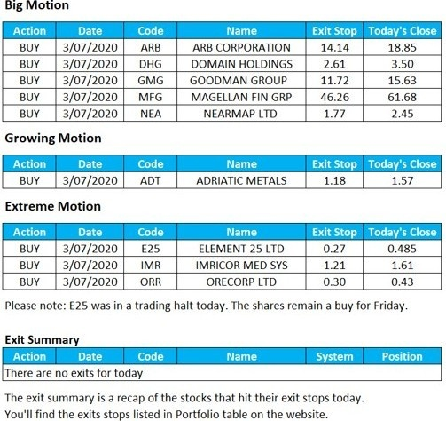 Buy and sell signals for ASX stocks