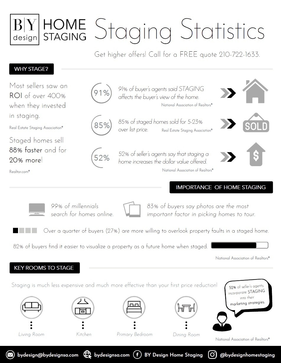 BY Design Home Staging Statistics