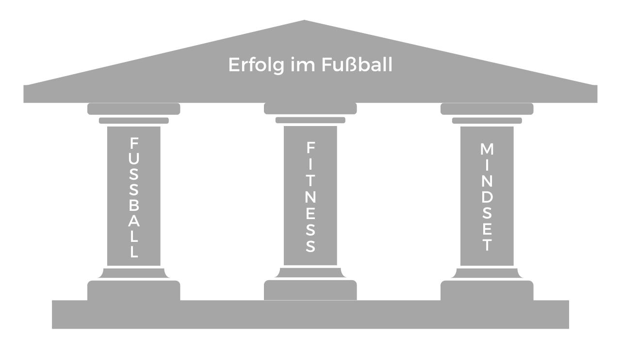4 Säulen für Erfolg im Fußball