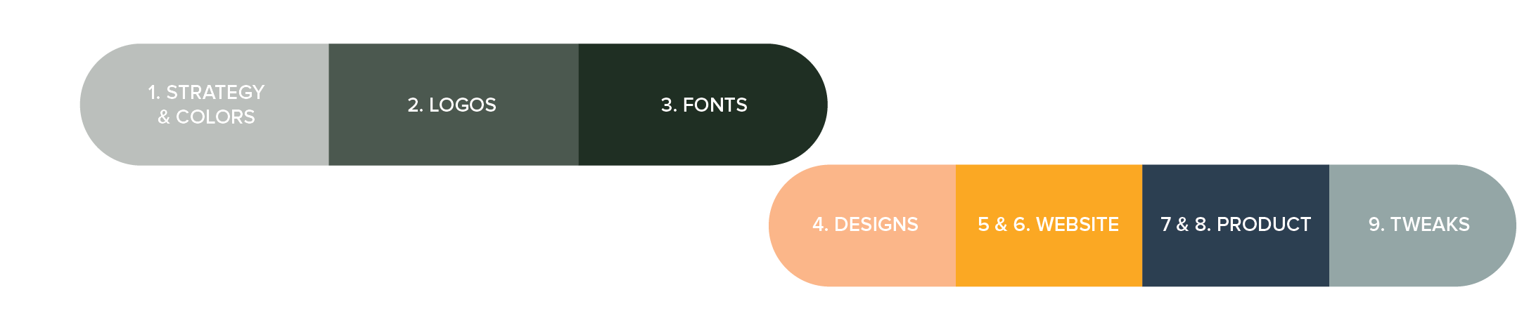 how does a design day work