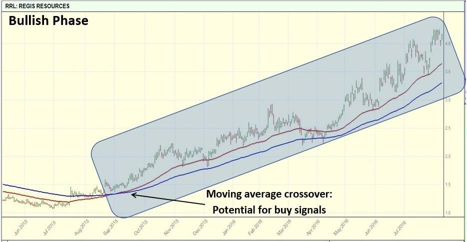 Bull market phase