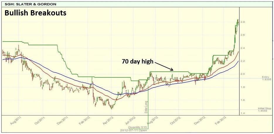 Bull market breakout