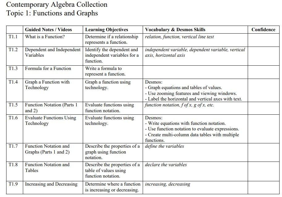 Almy Education Contemporary Algebra Collection