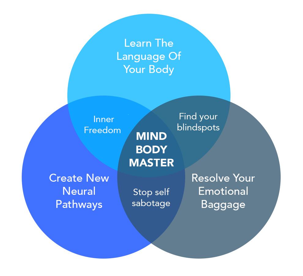 Mind Body Masters Program