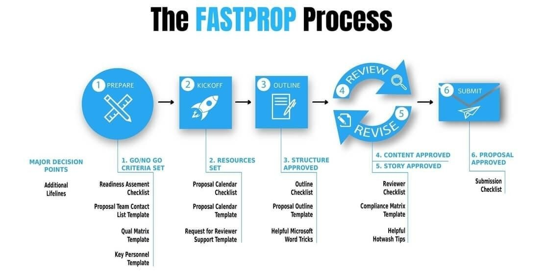 The FastProp Process