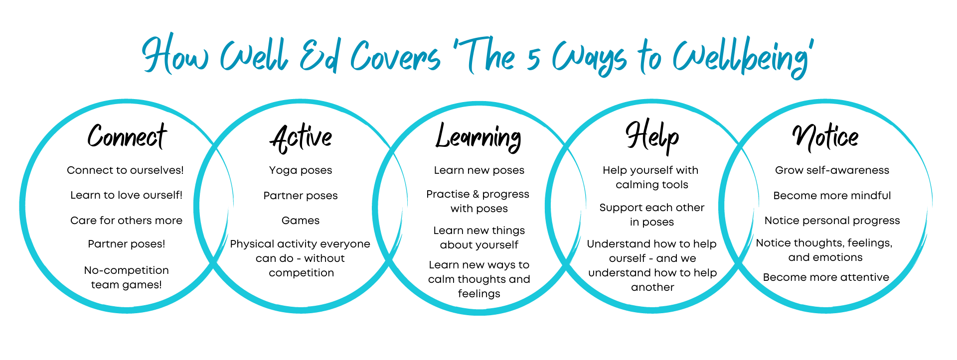 How Well Ed covers The 5 ways to Wellbeing: Connect, Active, Learning, Help and Notice