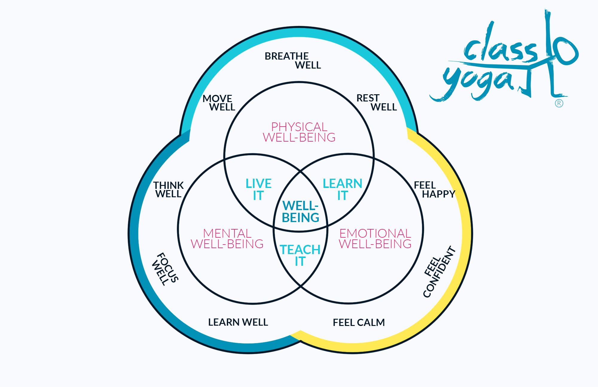 Class Yoga Well Ed Wellbeing Framework for schools