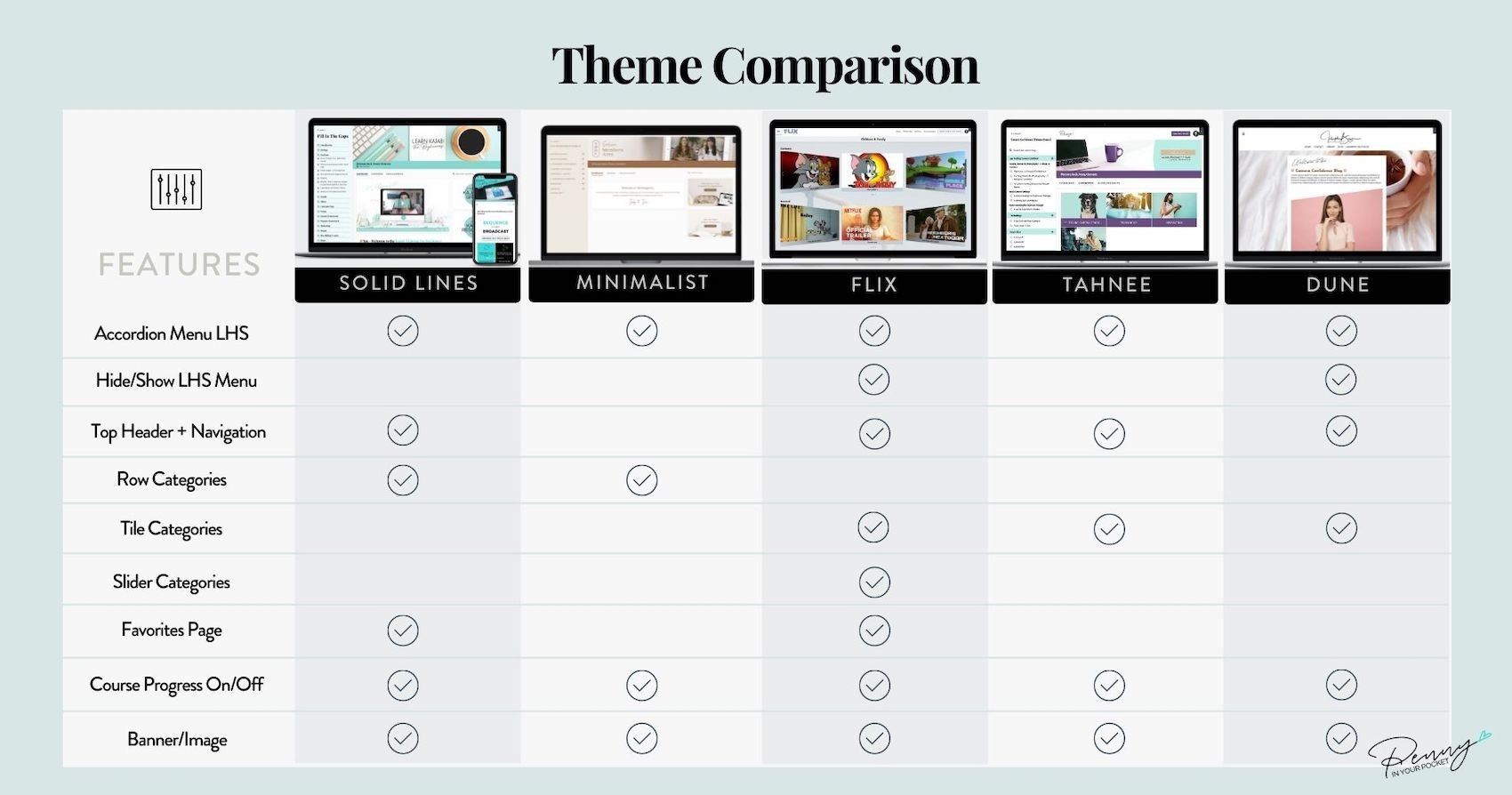 Kajabi Product Templates Comparison Chart Penny In Your Pocket