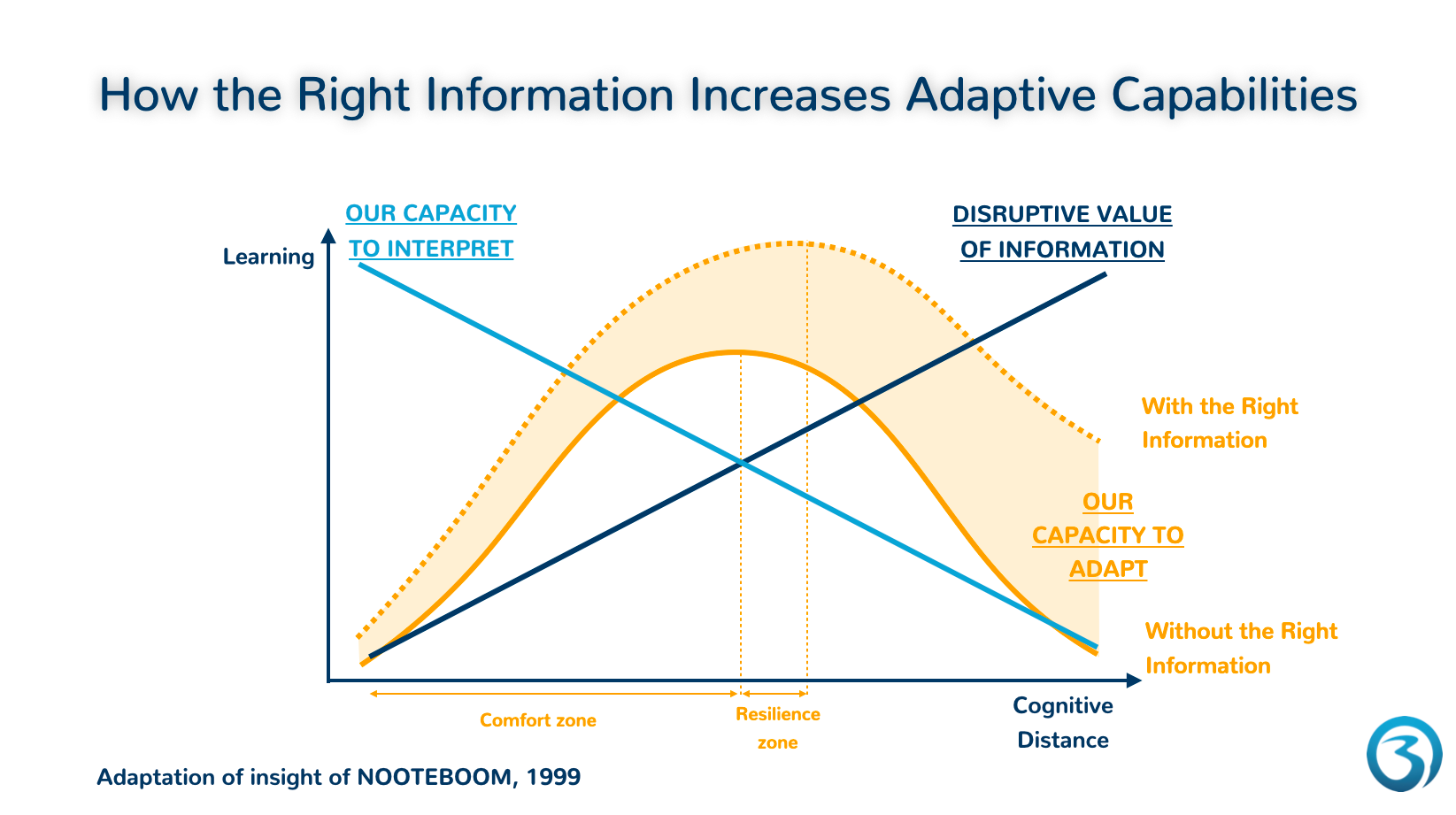 Graph showing how the right information increases adaptive capabilities