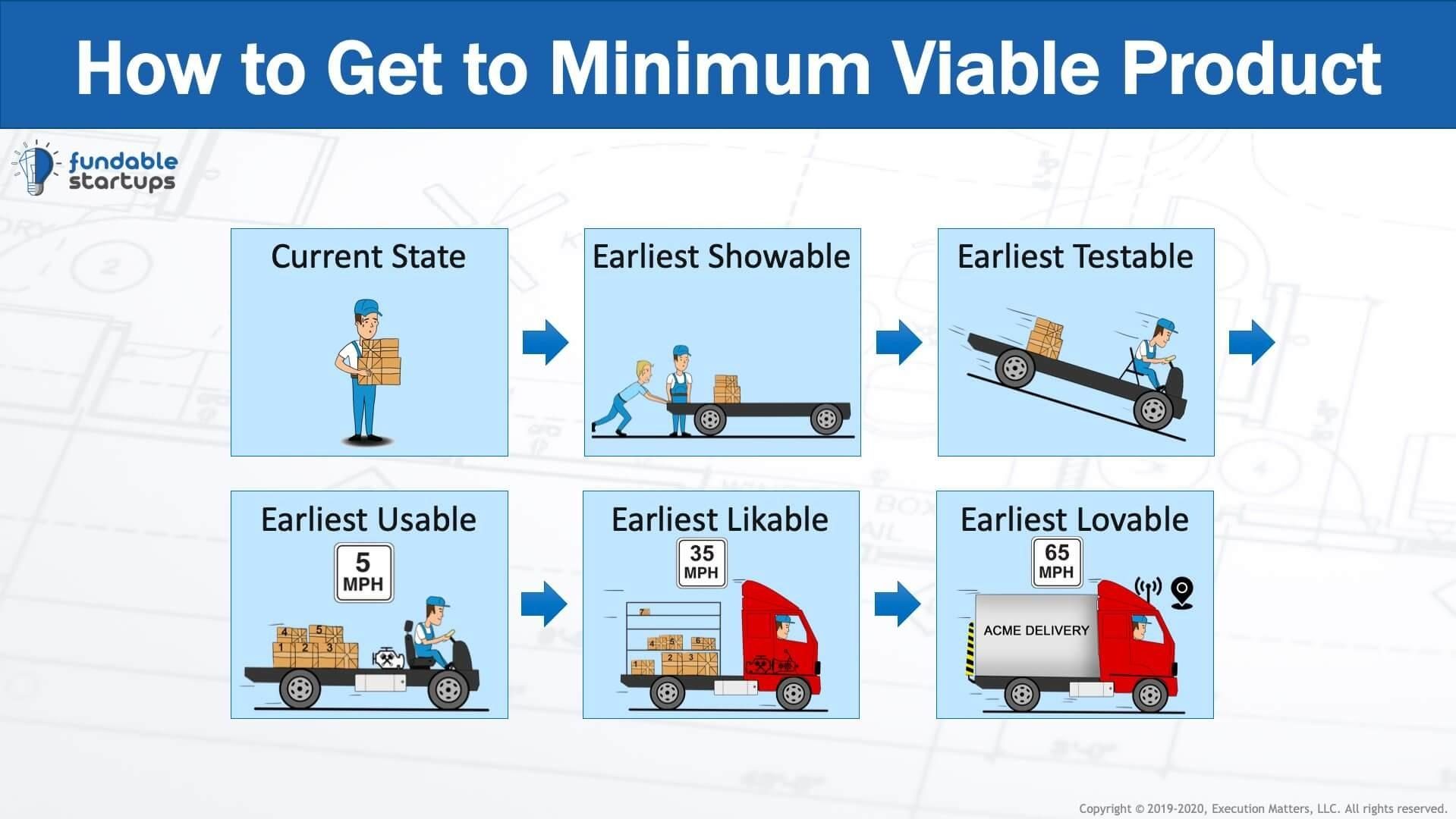 How to Get to Minimum Viable Product (MVP)