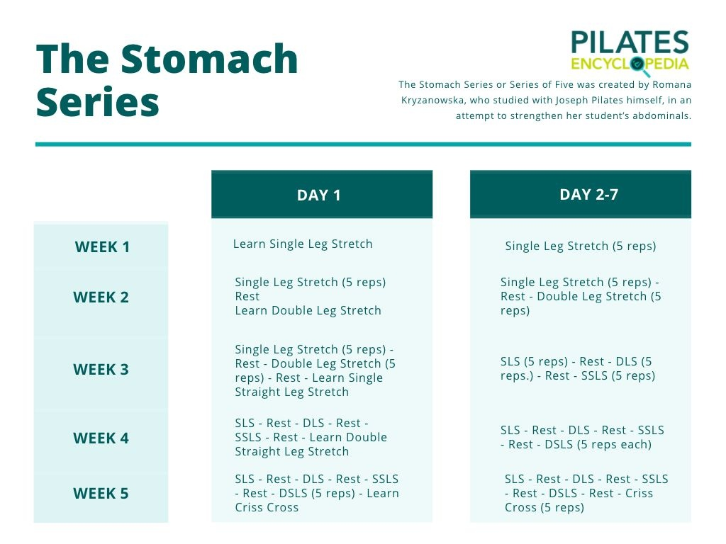 Pilates Stomach Series
