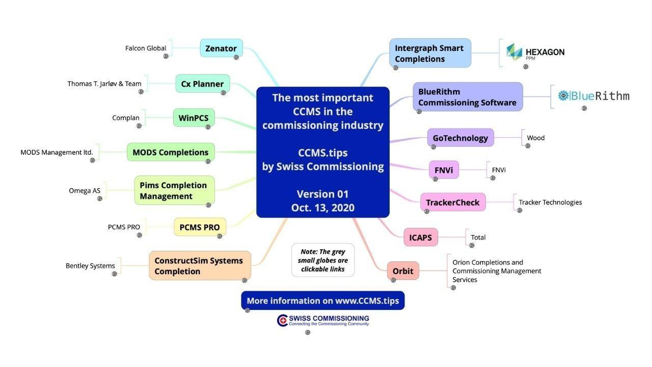 CCMS Overview - Download the Mind Map Now