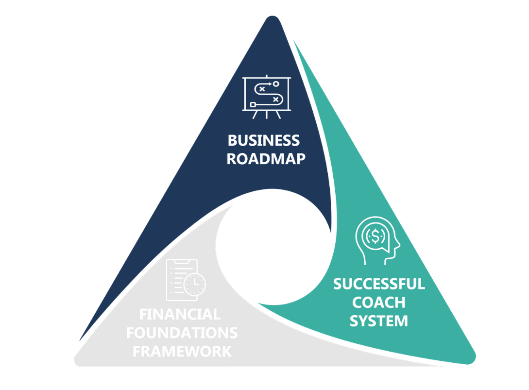 Money Coaching Academy Course