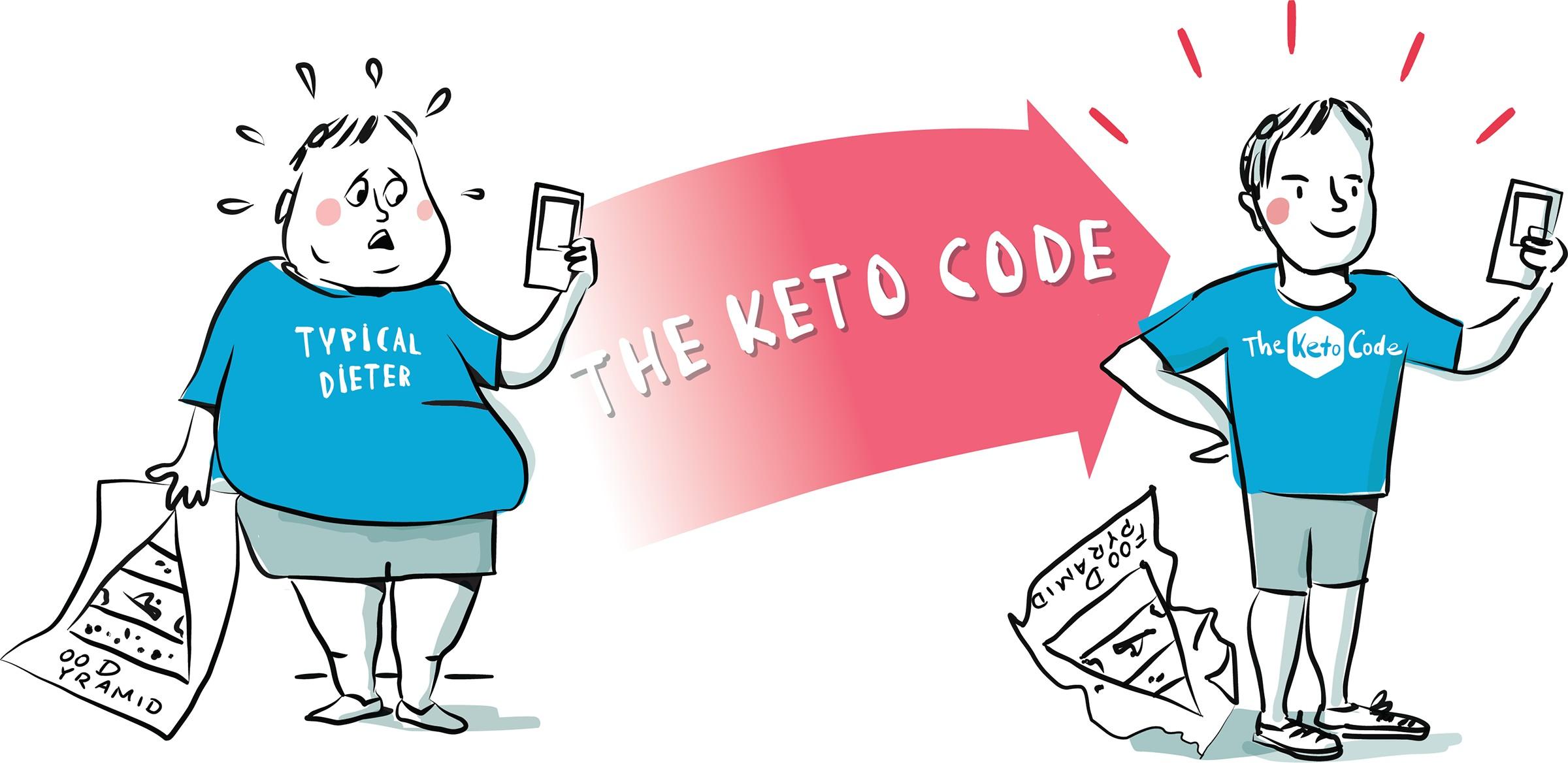 Keto Code logo