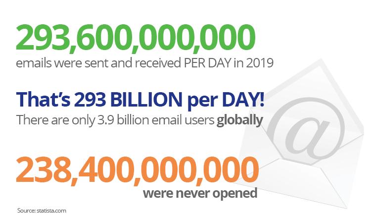 In 2019 293 billion emails were sent per day. 238 billion were never opened.