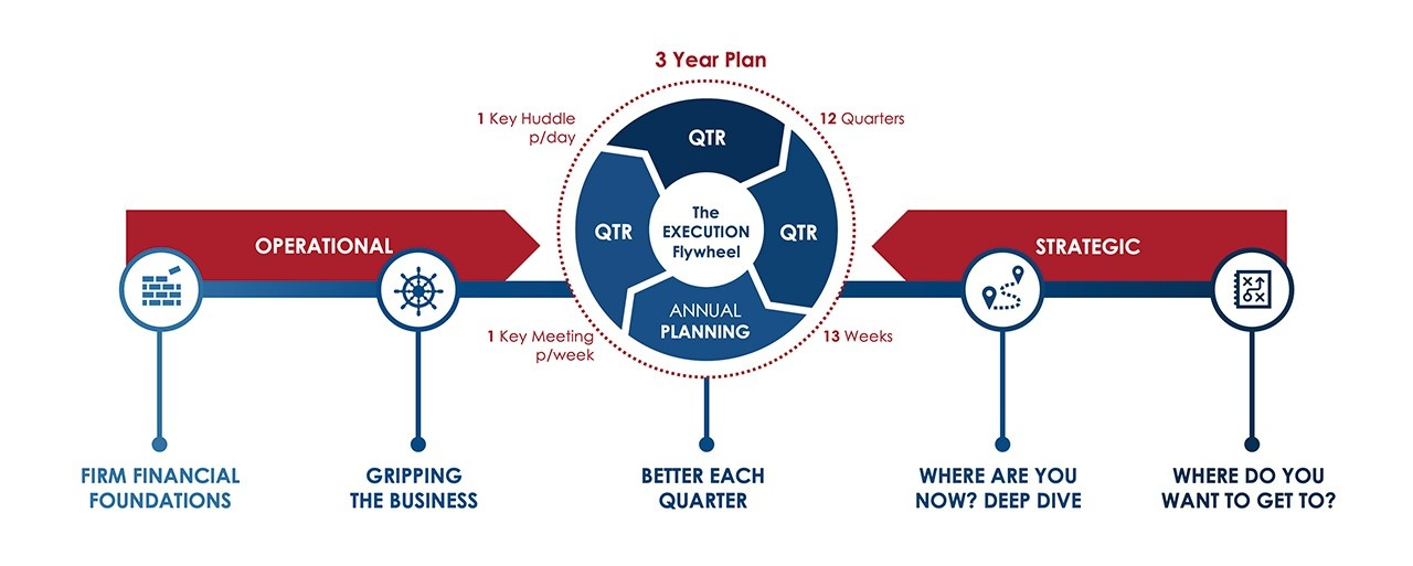 The Business Growth Institute Process