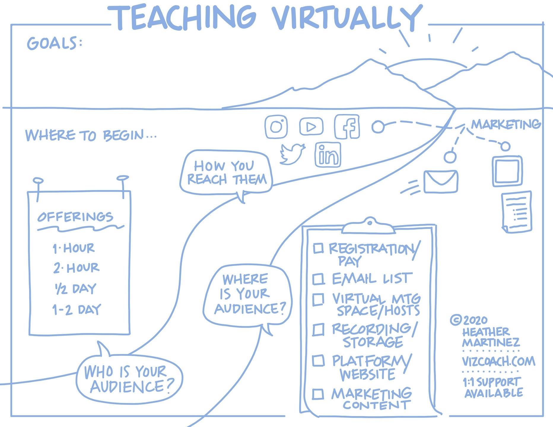 Teaching virtually Roadmap