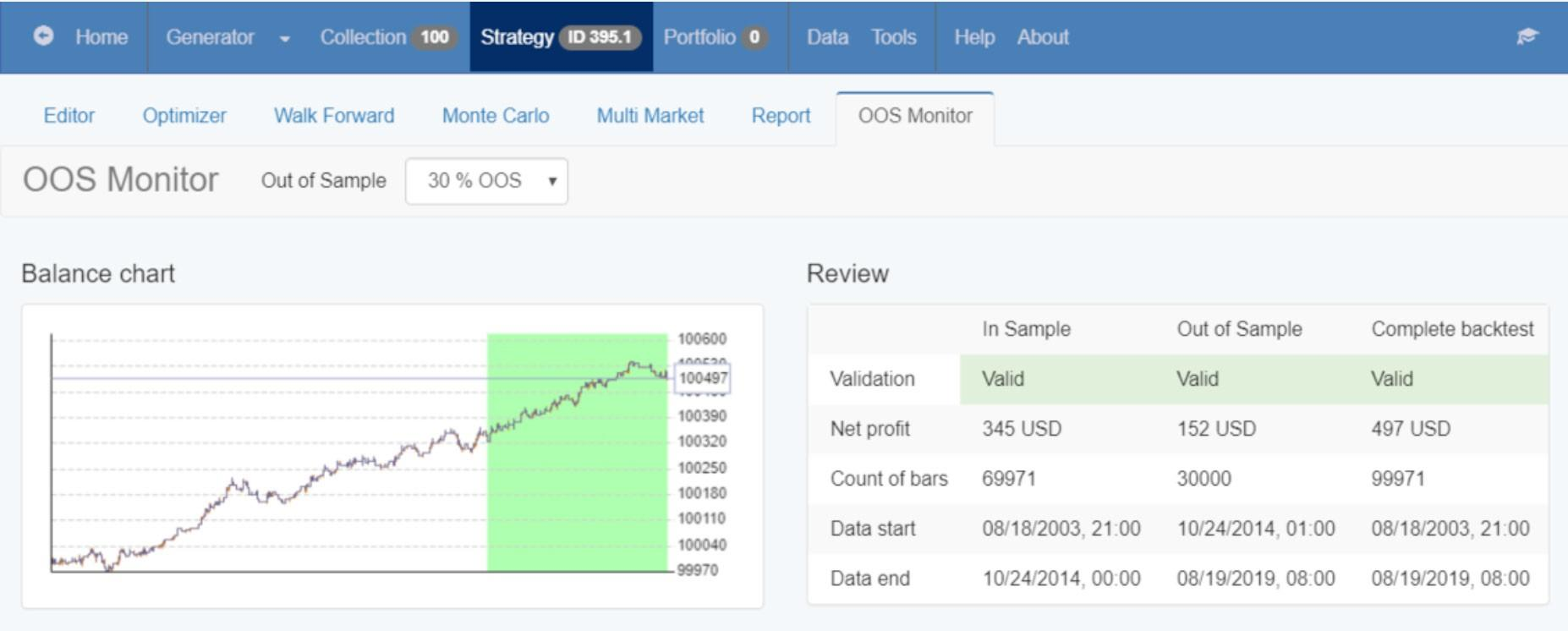 out of sample testing metatrader expert advisor