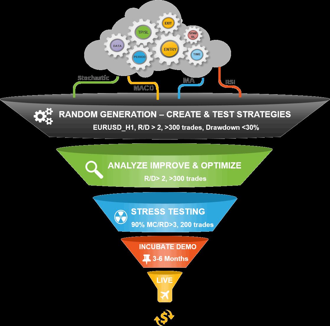 forex robot academy framework