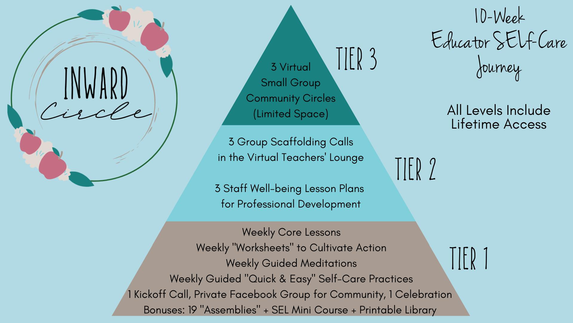 Inward Circle An Educator Self Care Journey ~ program options