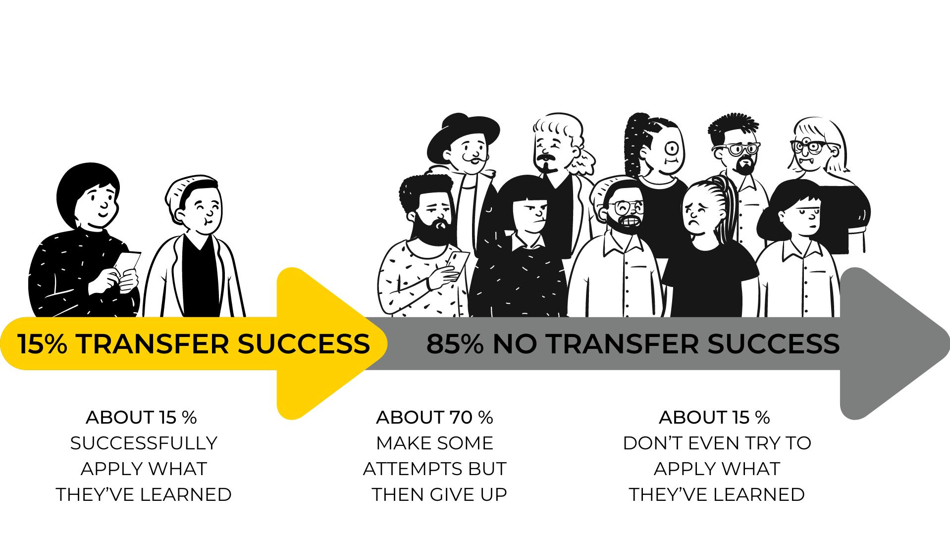 Full transfer effectiveness image