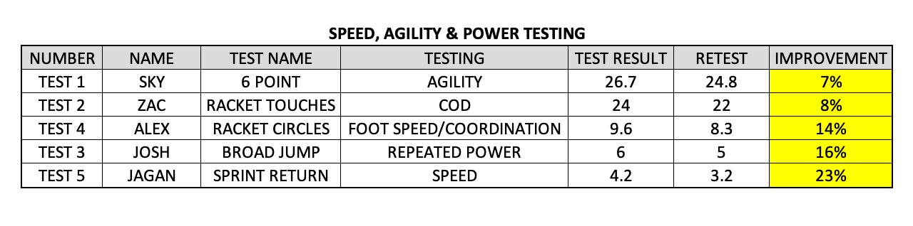 SPEED, AGILITY & POWER TESTING