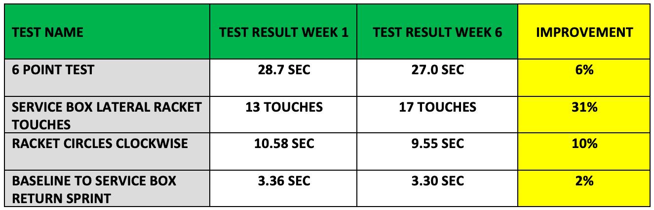 mark-scotts-test-result