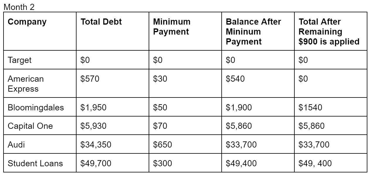 total money makeover debt snowball method example month 2