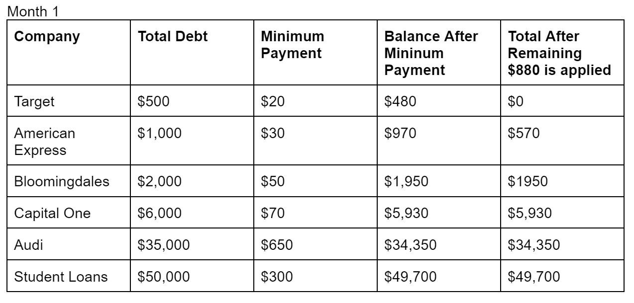 total money makeover example of one month of debt payoff using the snowball method