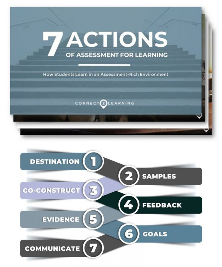 7 Actions of Assessment for Learning