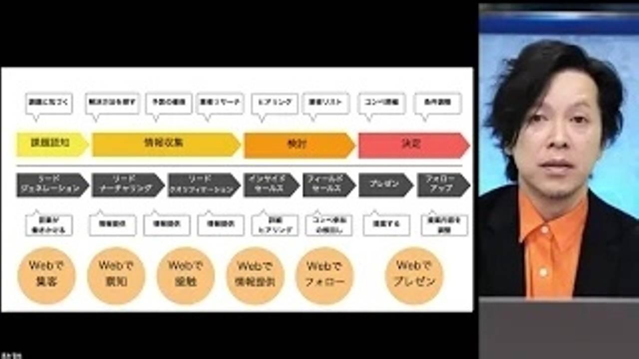 志水哲也氏 MAマーケティング・オートメーションセミナー Day2