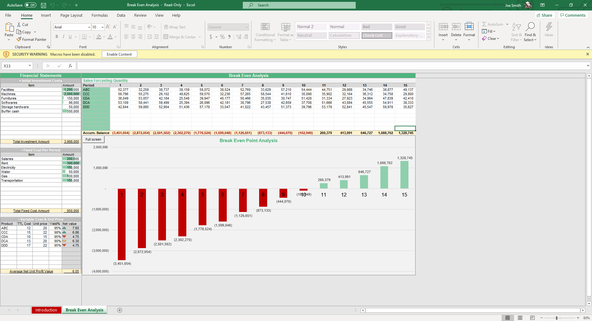 Our Break Even Analysis Excel Template is showcases dynamic graphs and formulas upon data entry.