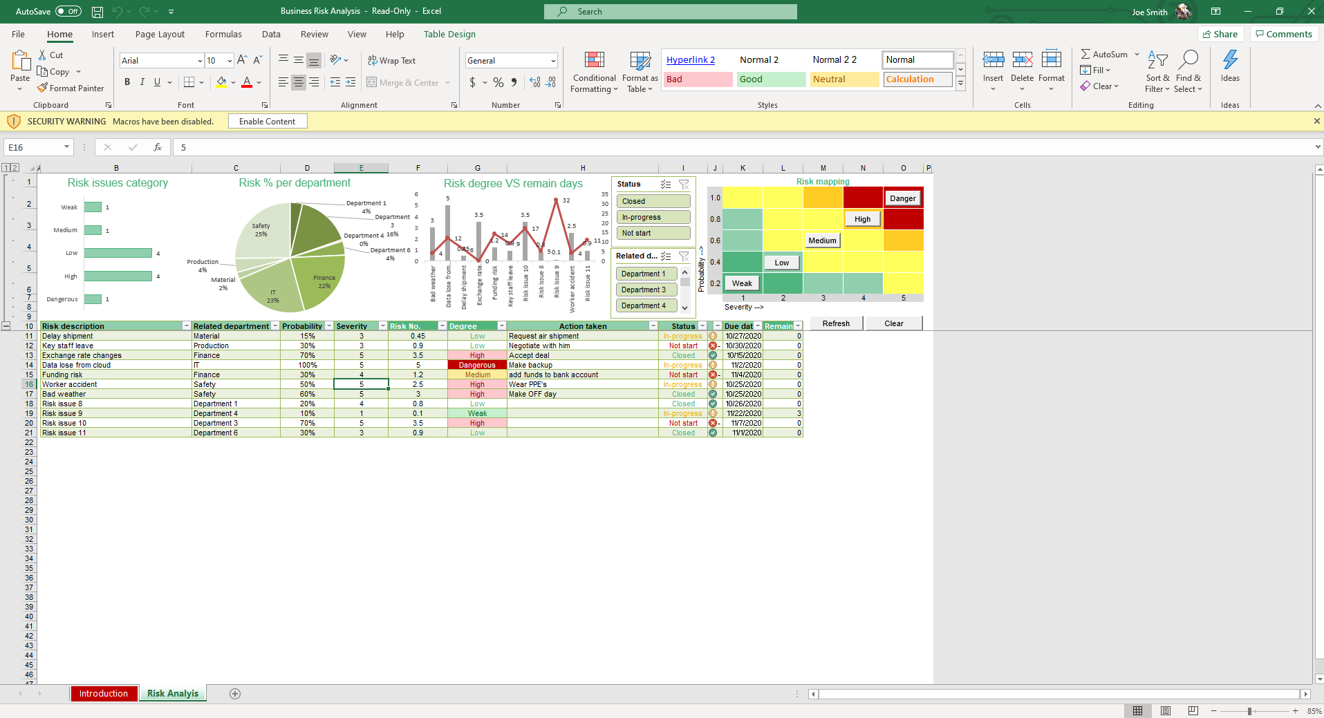 Analyze potential business risks with dynamic charts, graphs and heat maps from our Business Risk Analysis Excel Template