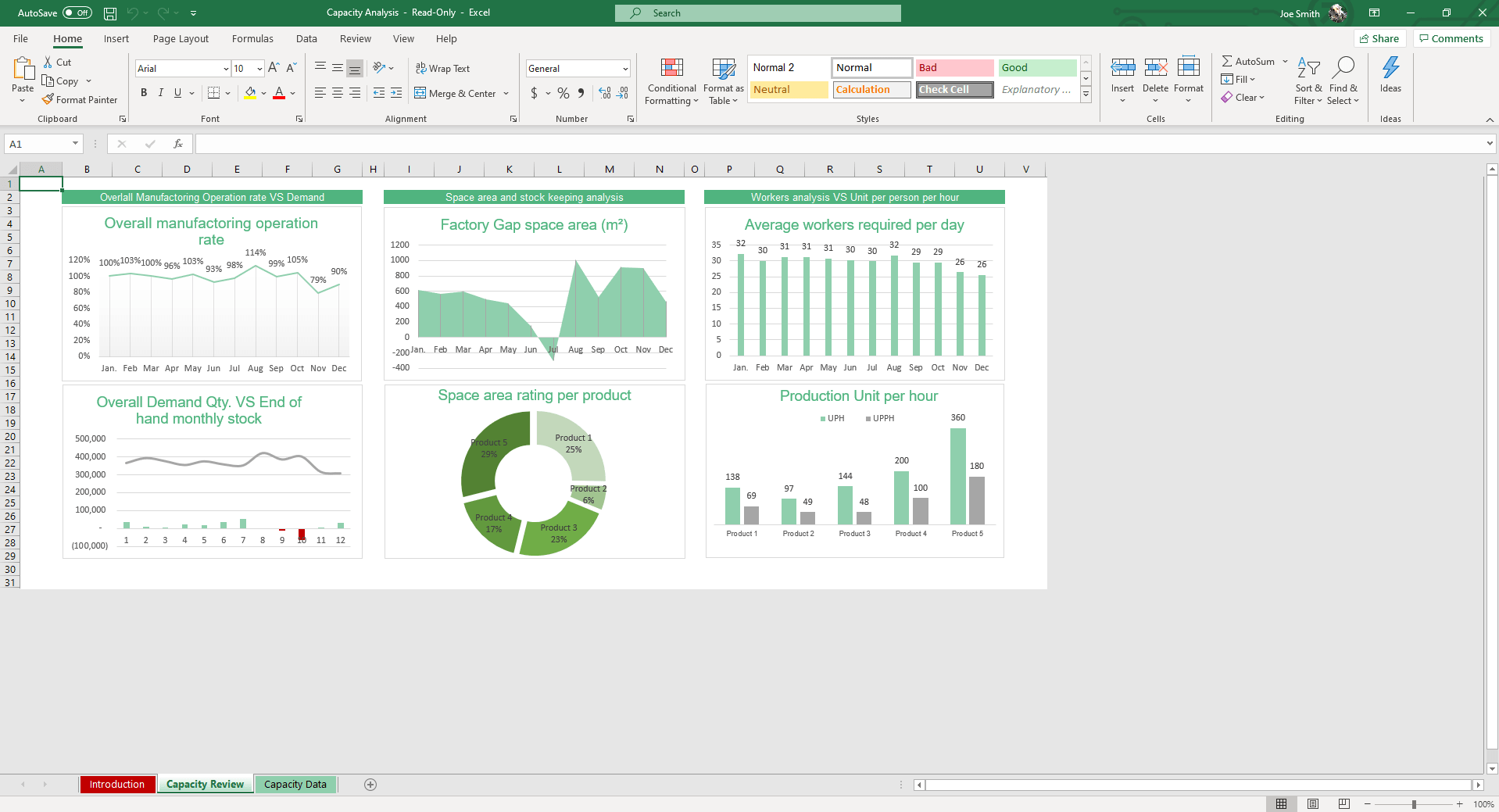 In the Capacity Review sheet of the Capacity Analysis Excel Template, graphs and charts update dynamically to reflect manufacturing operation rate, production unit per hour, space area rating per product etc,.