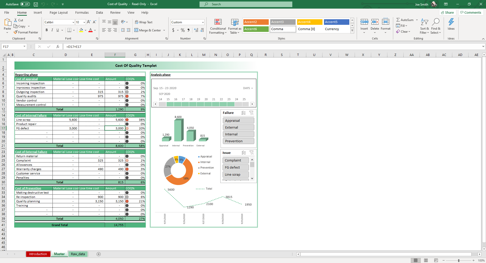 In the Master sheet of the Cost of Quality Excel Template, input your inspection and production data. Graphs and charts update dynamically. Slicers allow for filtering and displaying specific data.